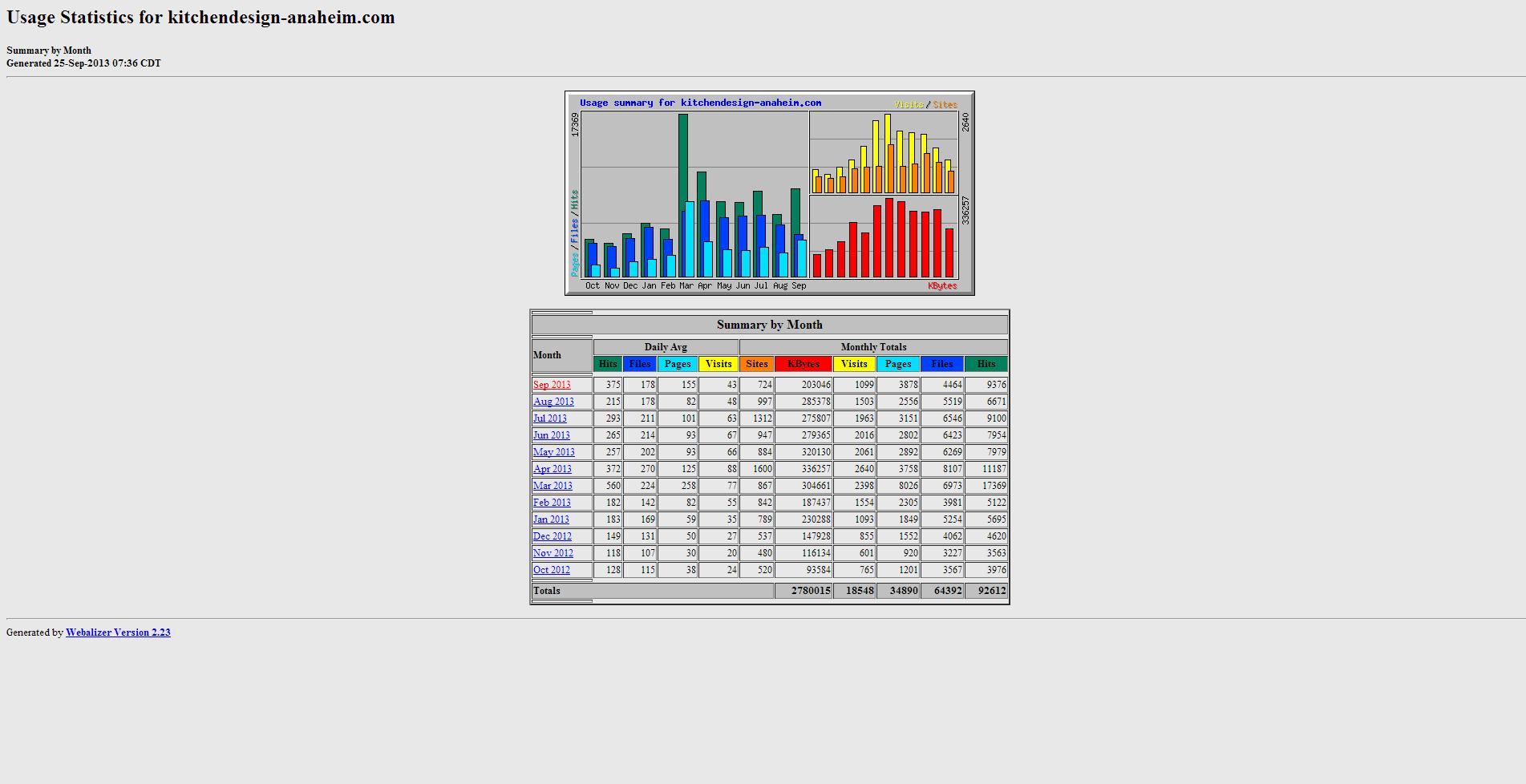 Usage Statistics for kitchendesign anaheim.com   Summary by Month
